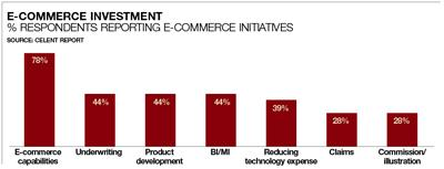 E-commerce investment