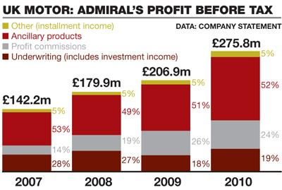 Admiral's profits 2007-10