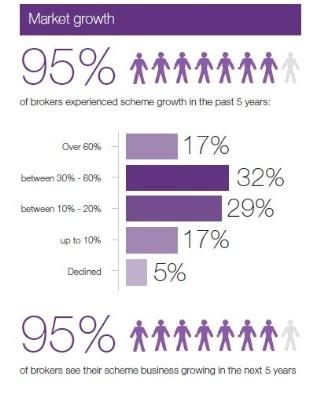 UK general schemes market growth