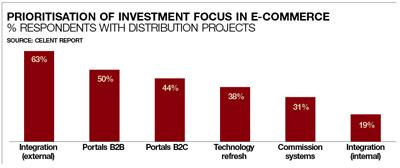 Prioritisation of investment focus in e-commerce