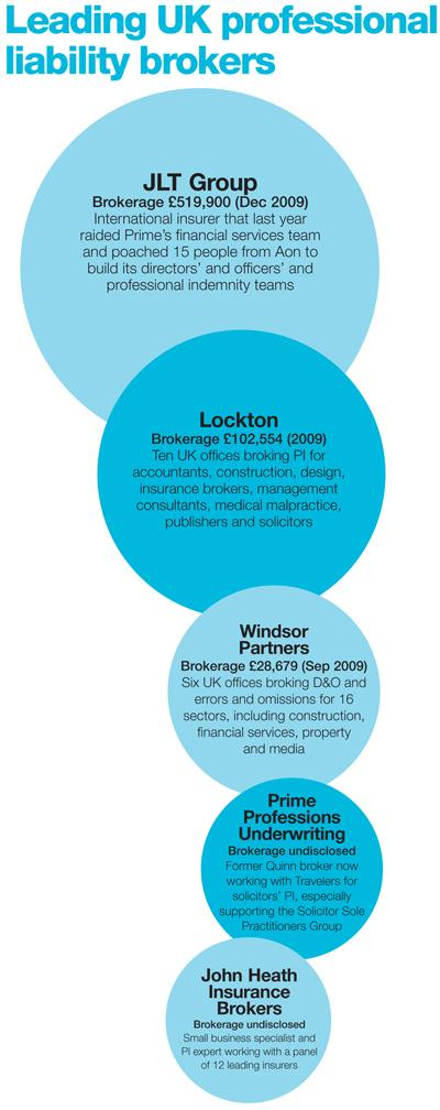 Leading UK professional liability brokers