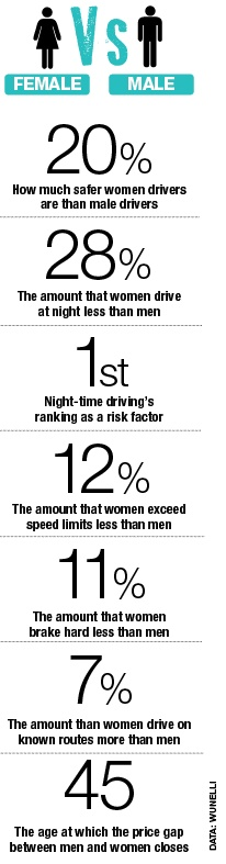 Men vs women drivers