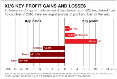 XL's key profit gains and losses