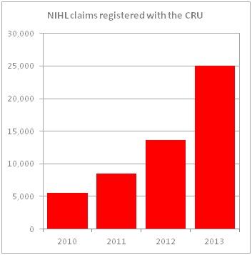 NIHL claims
