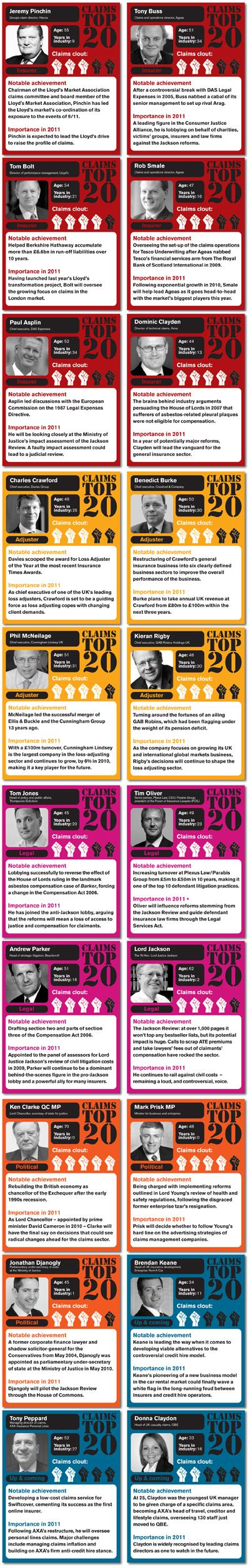 Insurance Times's top 20 personalities in claims