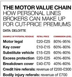 The motor vaue chain