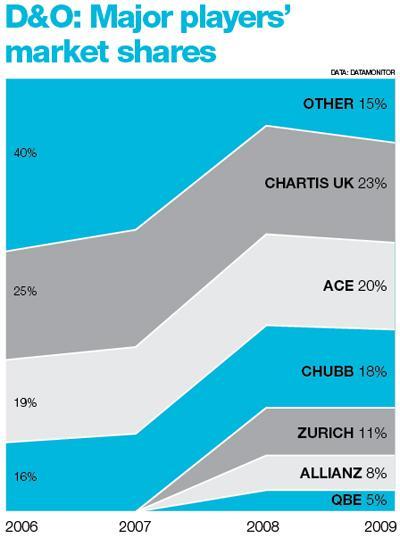 D&O: Major players' market share