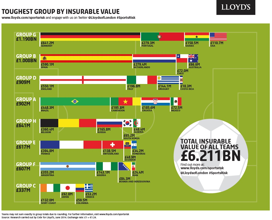 Lloyd's World Cup Infographic
