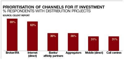 Prioritisation of channels for IT investment