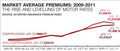 Motor rates 2009-11