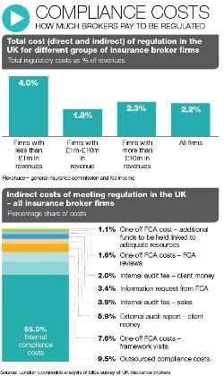 Knowledge – Compliance costs